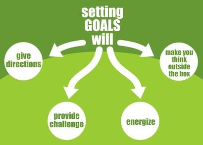 benefits of setting goals